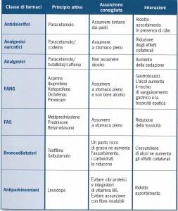 Interazioni_farmaco_cibo_02