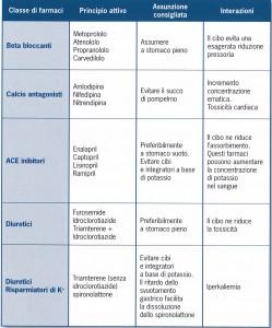 Interazioni_farmaco_cibo_07